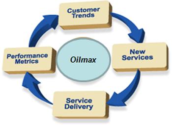 Oilmax